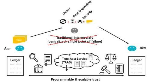 WFF_Blockchain_TAAS
