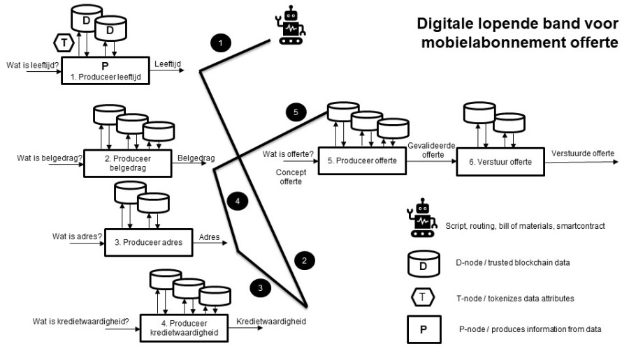 WFF_Digital_Assembly_Line_Is